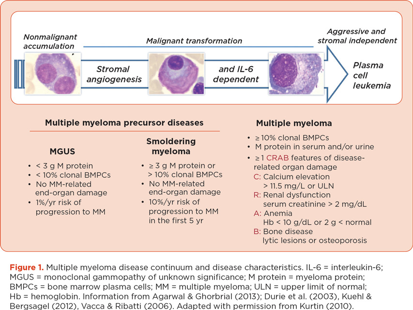 how to detect multiple myeloma early